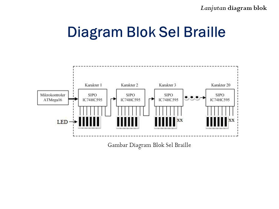 Diagram Blok Sel Braille Lanjutan diagram blok Gambar Diagram Blok Sel Braille