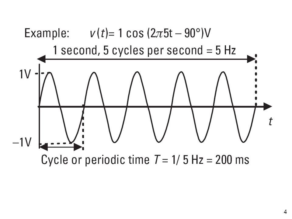 5 Bandwidth Bandwidth sebuah sinyal diukur dari titik dimana daya sinyal turun menjadi setengah dari daya sinyal maksimum Bandwidth ini biasa disebut bandwidth 3dB (10 log [(1/2Pmax)/Pmax]  -3dB)