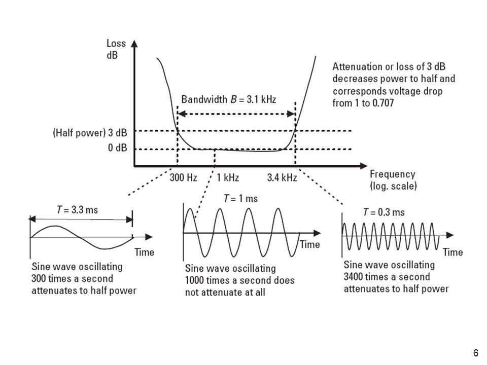 7 Bandwidth bisa dihitung juga dengan cara mengurangi frekuensi maksimum sinyal dengan frekuensi minimum sinyal Misalnya, spektrum sinyal voice adalah 300 – 3400 Hz, maka bandwidth sinyal voice adalah 3100 Hz