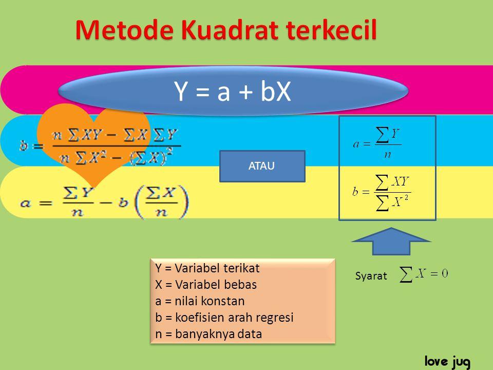 Y = a + bX Y = Variabel terikat X = Variabel bebas a = nilai konstan b = koefisien arah regresi n = banyaknya data Y = Variabel terikat X = Variabel b