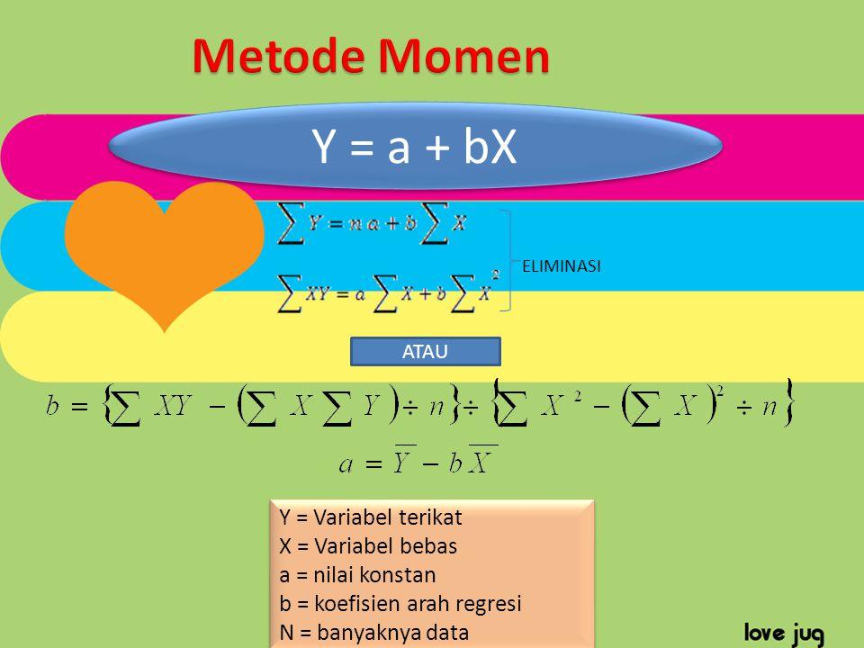 Y = Variabel terikat X = Variabel bebas a = nilai konstan b = koefisien arah regresi N = banyaknya data Y = Variabel terikat X = Variabel bebas a = ni