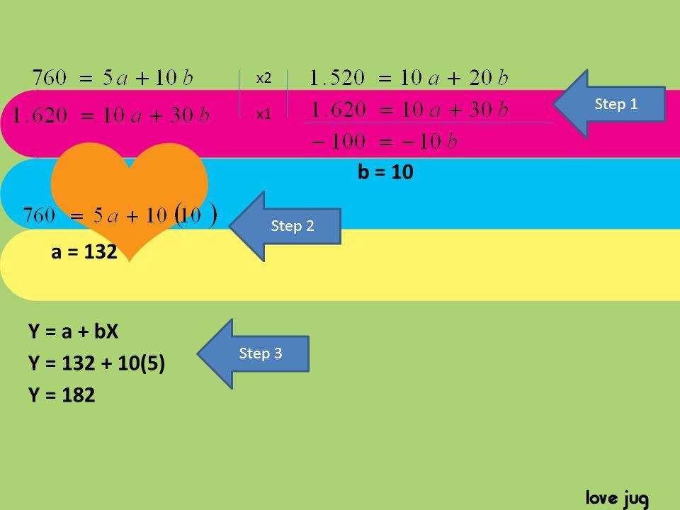 x2 x1 b = 10 a = 132 Step 1 Step 2 Step 3 Y = a + bX Y = 132 + 10(5) Y = 182