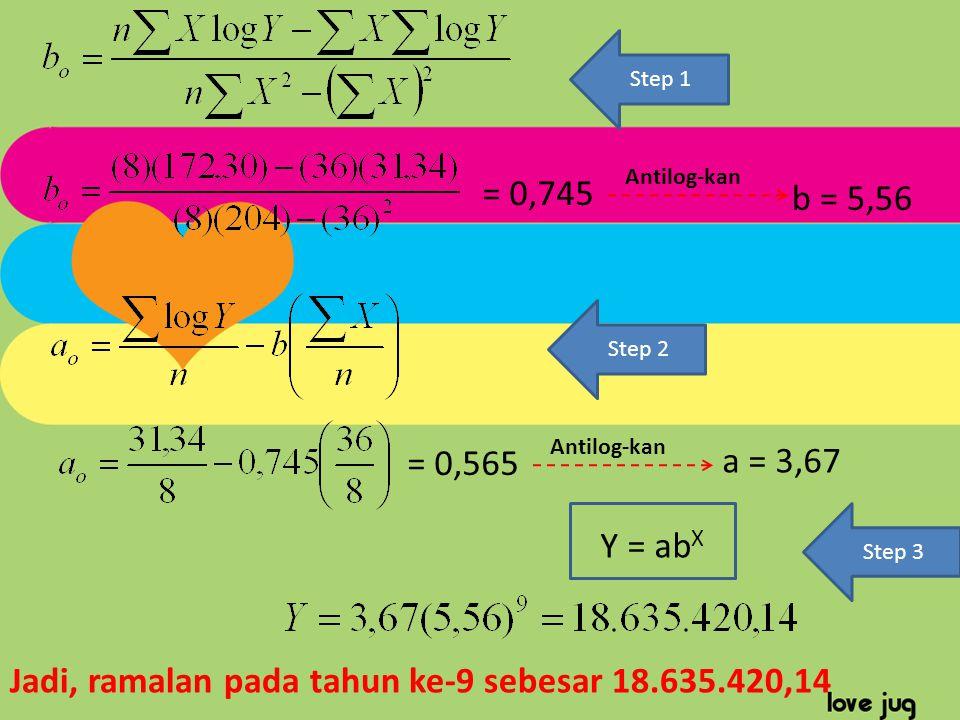 Step 1 = 0,745 = 0,565 Step 2 b = 5,56 Antilog-kan a = 3,67 Y = ab X Step 3 Jadi, ramalan pada tahun ke-9 sebesar 18.635.420,14