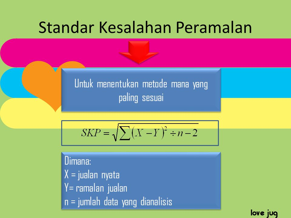 Standar Kesalahan Peramalan Untuk menentukan metode mana yang paling sesuai Dimana: X = jualan nyata Y= ramalan jualan n = jumlah data yang dianalisis