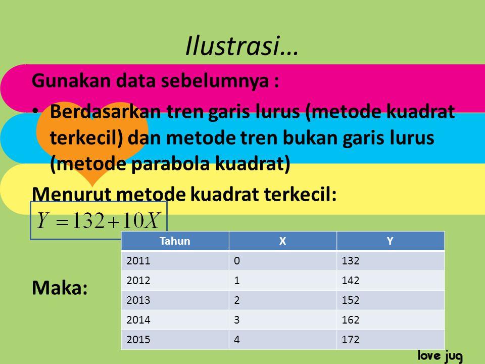Ilustrasi… Gunakan data sebelumnya : Berdasarkan tren garis lurus (metode kuadrat terkecil) dan metode tren bukan garis lurus (metode parabola kuadrat