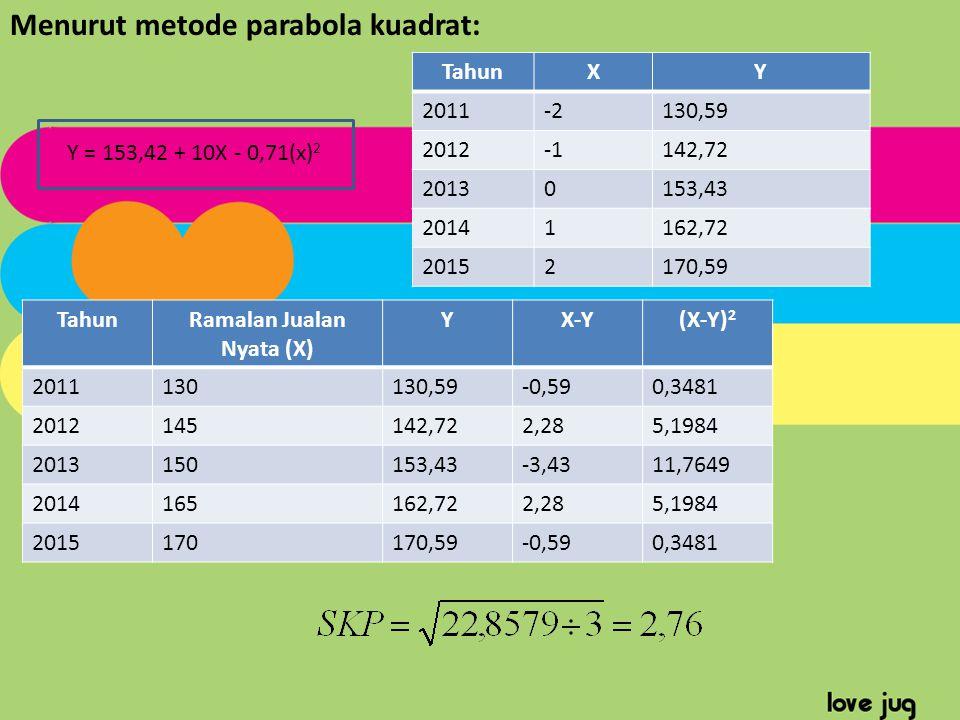Menurut metode parabola kuadrat: Y = 153,42 + 10X - 0,71(x) 2 TahunXY 2011-2130,59 2012142,72 20130153,43 20141162,72 20152170,59 TahunRamalan Jualan