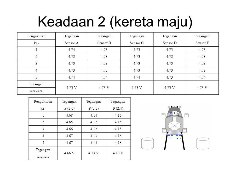 Keadaan 2 (kereta maju) PengukuranTegangan ke-Sensor ASensor BSensor CSensor DSensor E 14.744.73 24.724.73 4.724.73 3 4 4.724.73 54.74 4.734.74 Tegang
