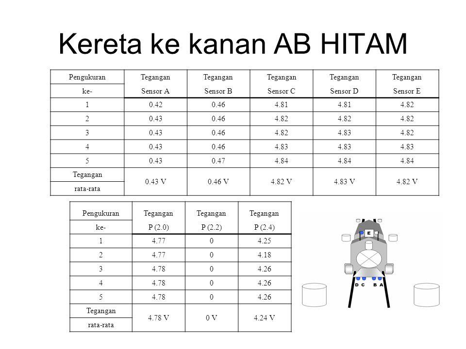 Kereta ke kanan AB HITAM PengukuranTegangan ke-Sensor ASensor BSensor CSensor DSensor E 10.420.464.81 4.82 20.430.464.82 30.430.464.824.834.82 40.430.