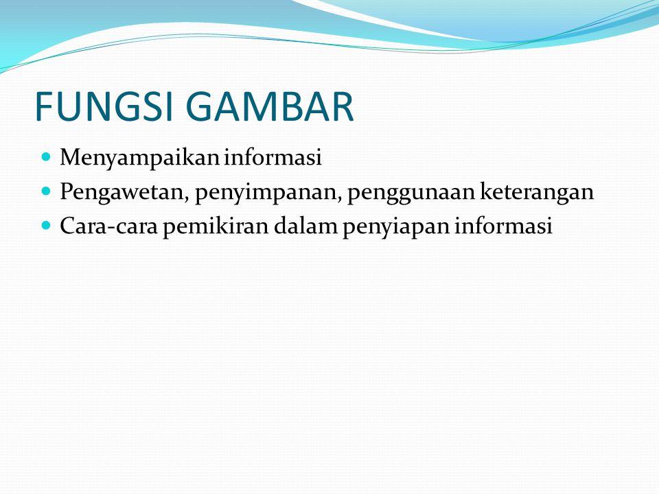 FUNGSI GAMBAR Menyampaikan informasi Pengawetan, penyimpanan, penggunaan keterangan Cara-cara pemikiran dalam penyiapan informasi