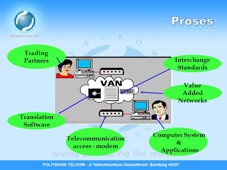 Computer System & Applications Telecommunication access - modem Translation Software Interchange Standards Value Added Networks Trading Partners