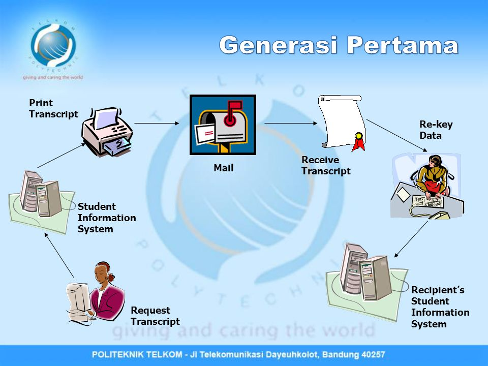 Request Transcript Student Information System Print Transcript Mail Receive Transcript Re-key Data Recipient's Student Information System