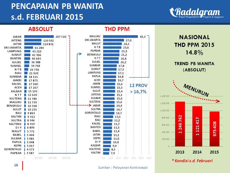 PENCAPAIAN PB WANITA s.d. FEBRUARI 2015 ABSOLUTTHD PPM NASIONAL THD PPM 2015 14.8% * Kondisi s.d. Februari 12 PROV > 16,7% TREND PB WANITA (ABSOLUT) 1