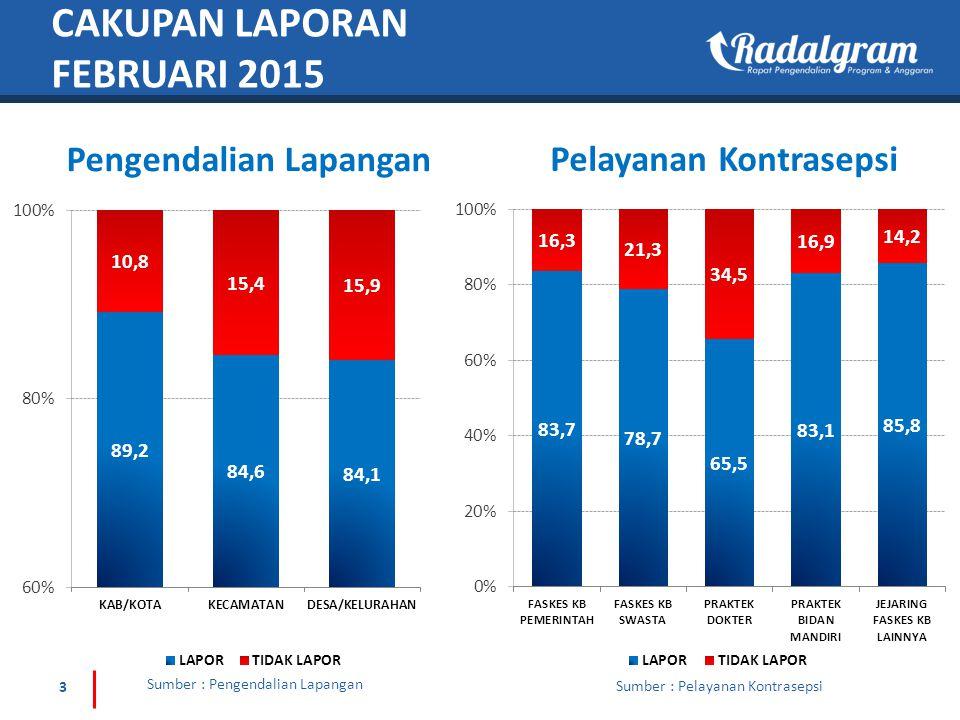 KELOMPOK BKB SASARAN ANGGOTA BKB % PERTEMUAN/ PENYULUHAN KELUARGA HADIR DALAM PERTEMUAN % ADALAPOR% 123=2/1456=5/4789=8/5 81,74671,42587.46,840,8133,545,67451.859,0022,815,16779.4 * Kelompok dengan pertemuan minimal 1 kali dalam satu bulan yaitu DKI Jakarta & NTT PEMBINAAN KELOMPOK BKB FEBRUARI 2015 JUMLAH KELUARGA ANGGOTA BKB ANGGOTA BKB DARI SELURUH TAHAPAN KS BERSTATUS PUS %PUS BER-KB% 123=2/145=4/2 3,545,6742,924,94382.52,359,64680.7 Sumber : Pengendalian Lapangan