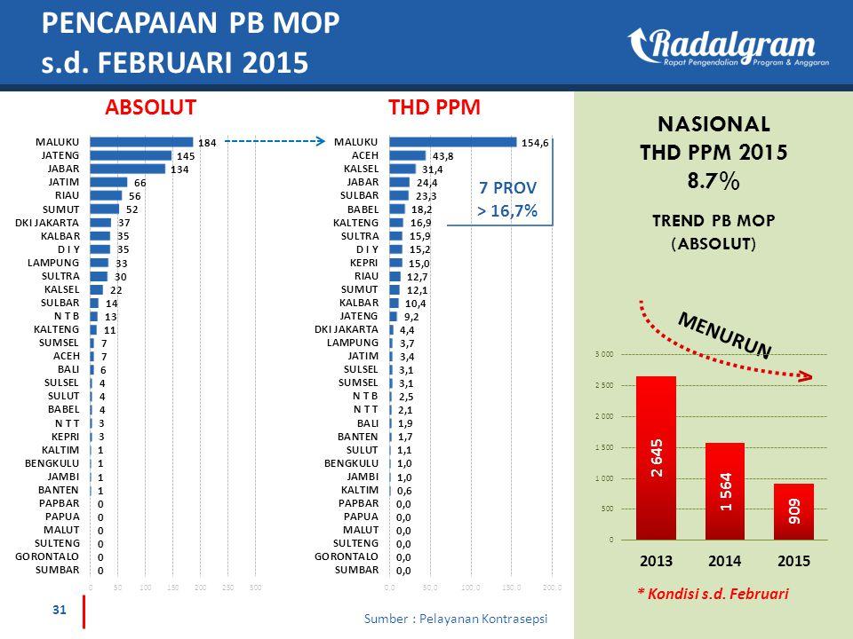 PENCAPAIAN PB MOP s.d. FEBRUARI 2015 ABSOLUTTHD PPM NASIONAL THD PPM 2015 8.7% * Kondisi s.d. Februari MENURUN 7 PROV > 16,7% TREND PB MOP (ABSOLUT) 3