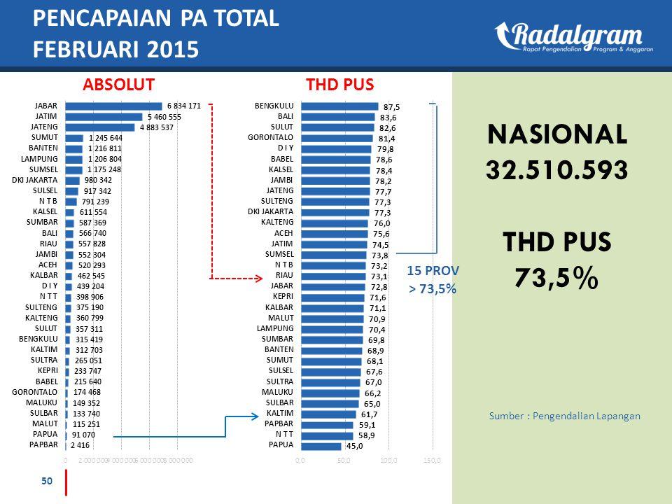 PENCAPAIAN PA TOTAL FEBRUARI 2015 ABSOLUTTHD PUS 50 Sumber : Pengendalian Lapangan NASIONAL 32.510.593 THD PUS 73,5% 15 PROV > 73,5%