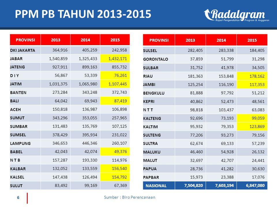 17 TREND PENCAPAIAN PB IUD JANUARI – FEBRUARI 2015 Sumber : Pelayanan Kontrasepsi PPMJumlah 2014921.540 2015145.520