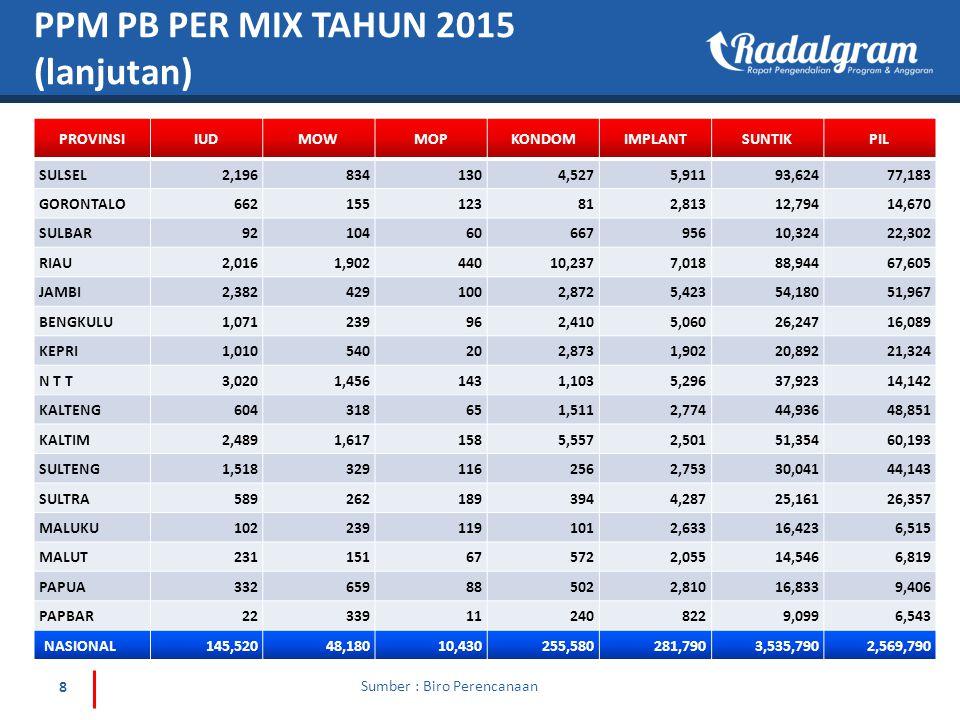 19 TREND PENCAPAIAN PB MOW JANUARI – FEBRUARI 2015 Sumber : Pelayanan Kontrasepsi PPMJumlah 2014124.982 201548.180