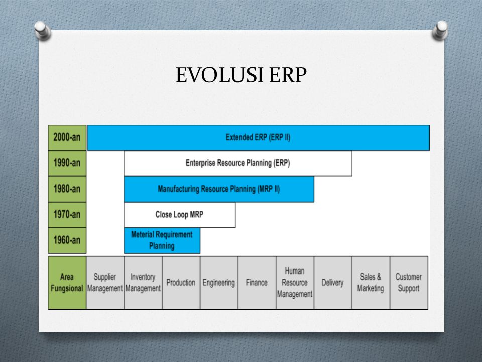 TAHAPAN EVOLUSI ERP Tahap 1  Material Requirertment Planning Tahap 2  Close-Loop-MRP Tahap 3  Manufakturing Resource Planning Tahap 4  Enterprise Resource Planning Tahap 5  Extended ERP
