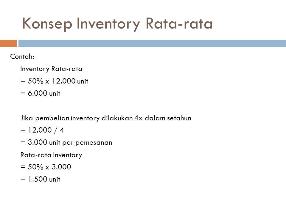 Konsep Inventory Rata-rata Contoh: Inventory Rata-rata = 50% x 12.000 unit = 6.000 unit Jika pembelian inventory dilakukan 4x dalam setahun = 12.000 /