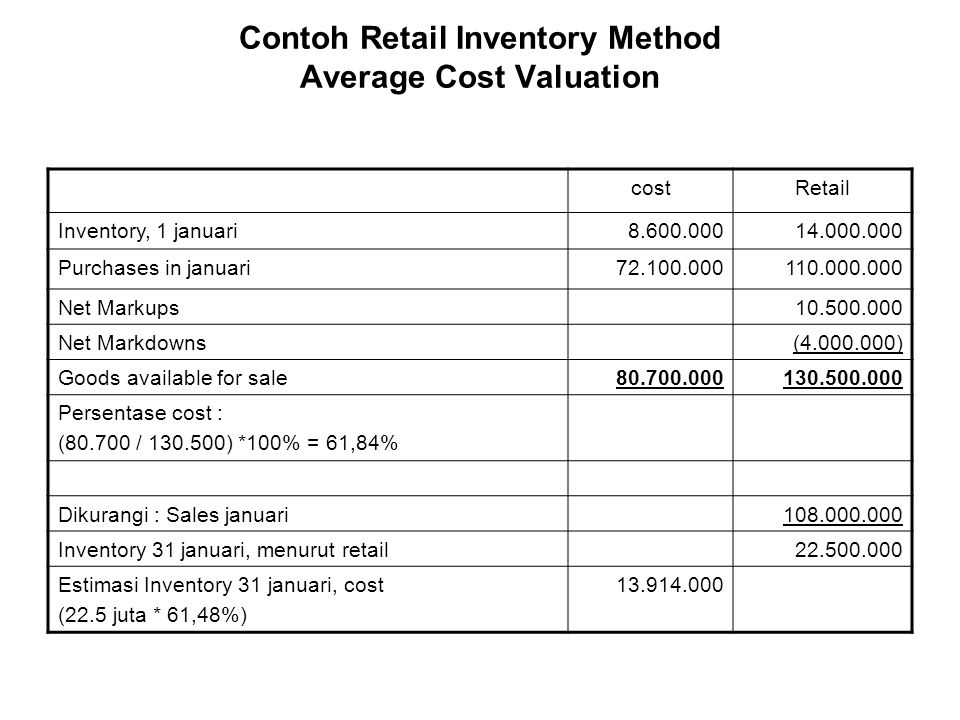 Contoh Retail Inventory Method Average Cost Valuation costRetail Inventory, 1 januari8.600.00014.000.000 Purchases in januari72.100.000110.000.000 Net Markups10.500.000 Net Markdowns(4.000.000) Goods available for sale80.700.000130.500.000 Persentase cost : (80.700 / 130.500) *100% = 61,84% Dikurangi : Sales januari108.000.000 Inventory 31 januari, menurut retail22.500.000 Estimasi Inventory 31 januari, cost (22.5 juta * 61,48%) 13.914.000