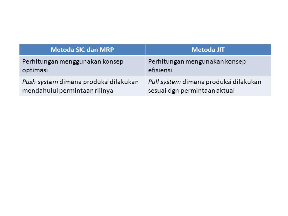 Metoda SIC dan MRPMetoda JIT Perhitungan menggunakan konsep optimasi Perhitungan mengunakan konsep efisiensi Push system dimana produksi dilakukan mendahului permintaan riilnya Pull system dimana produksi dilakukan sesuai dgn permintaan aktual