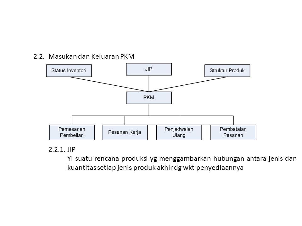 2.2.Masukan dan Keluaran PKM 2.2.1.JIP Yi suatu rencana produksi yg menggambarkan hubungan antara jenis dan kuantitas setiap jenis produk akhir dg wkt penyediaannya