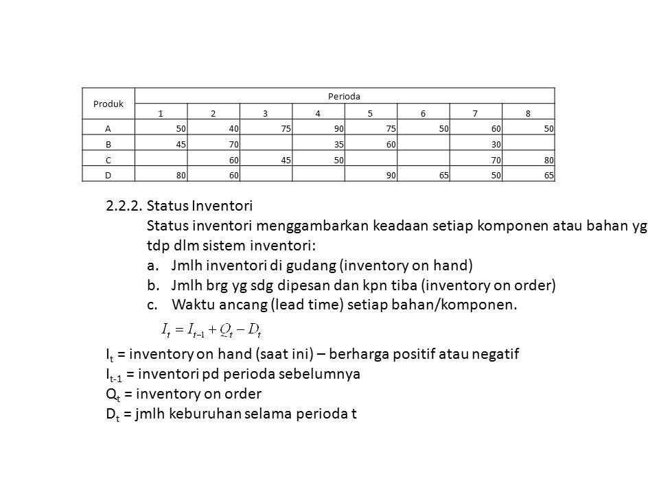Produk Perioda 12345678 A5040759075506050 B4570 3560 30 C 604550 7080 D 60 90655065 2.2.2.Status Inventori Status inventori menggambarkan keadaan setiap komponen atau bahan yg tdp dlm sistem inventori: a.Jmlh inventori di gudang (inventory on hand) b.Jmlh brg yg sdg dipesan dan kpn tiba (inventory on order) c.Waktu ancang (lead time) setiap bahan/komponen.