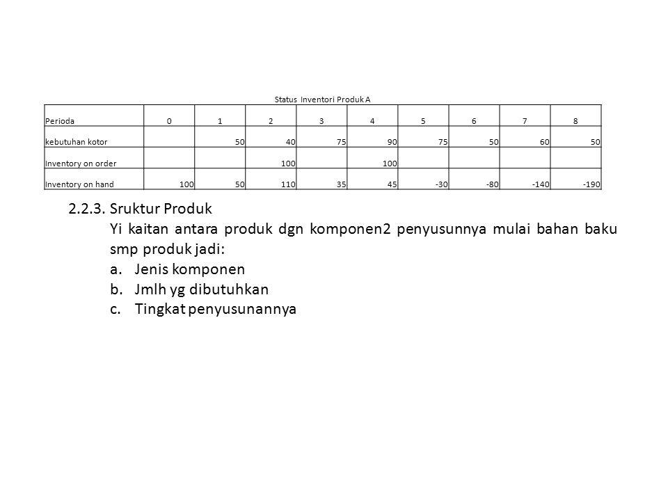 Status Inventori Produk A Perioda012345678 kebutuhan kotor 5040759075506050 Inventory on order 100 Inventory on hand100501103545-30-80-140-190 2.2.3.Sruktur Produk Yi kaitan antara produk dgn komponen2 penyusunnya mulai bahan baku smp produk jadi: a.Jenis komponen b.Jmlh yg dibutuhkan c.Tingkat penyusunannya