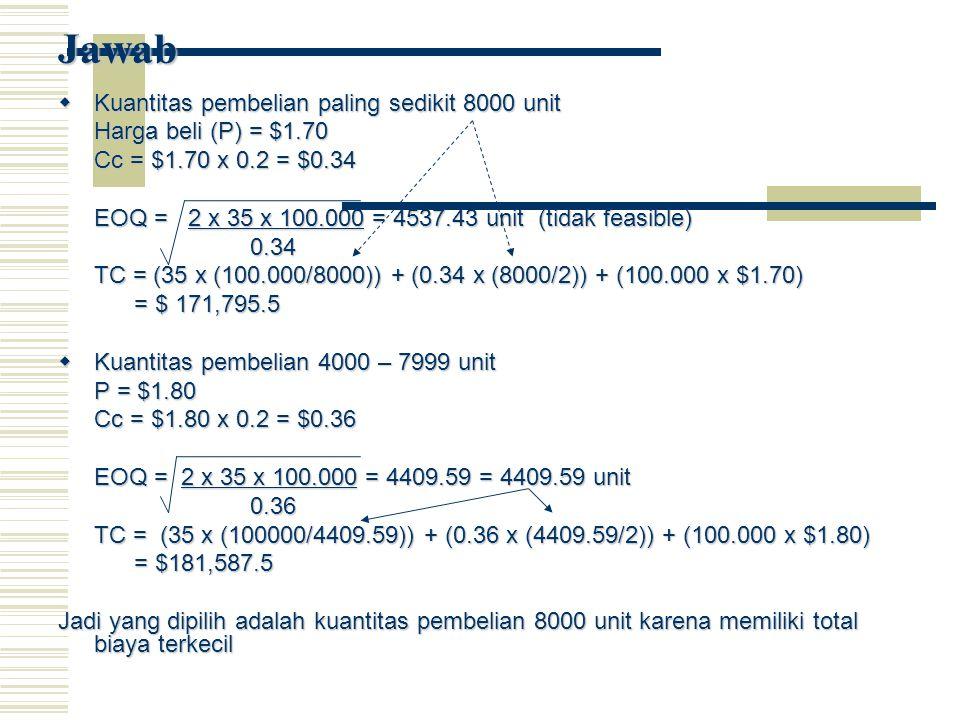 Jawab  Kuantitas pembelian paling sedikit 8000 unit Harga beli (P) = $1.70 Cc = $1.70 x 0.2 = $0.34 EOQ = 2 x 35 x 100.000 = 4537.43 unit (tidak feasible) 0.34 TC = (35 x (100.000/8000)) + (0.34 x (8000/2)) + (100.000 x $1.70) = $ 171,795.5 = $ 171,795.5  Kuantitas pembelian 4000 – 7999 unit P = $1.80 Cc = $1.80 x 0.2 = $0.36 EOQ = 2 x 35 x 100.000 = 4409.59 = 4409.59 unit 0.36 TC = (35 x (100000/4409.59)) + (0.36 x (4409.59/2)) + (100.000 x $1.80) = $181,587.5 = $181,587.5 Jadi yang dipilih adalah kuantitas pembelian 8000 unit karena memiliki total biaya terkecil