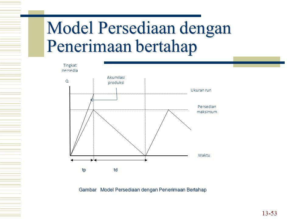 Model Persediaan dengan Penerimaan bertahap 13-53 Tingkat persedia n Q Akumilasi produksi Ukuran run Persedian maksimum Waktu tptd Gambar Model Persed