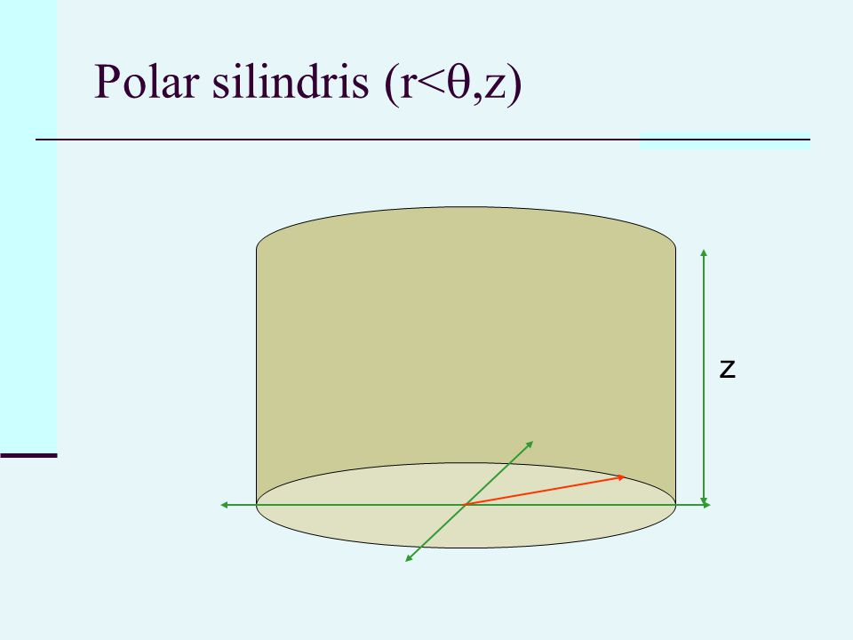 Polar silindris (r< ,z) z