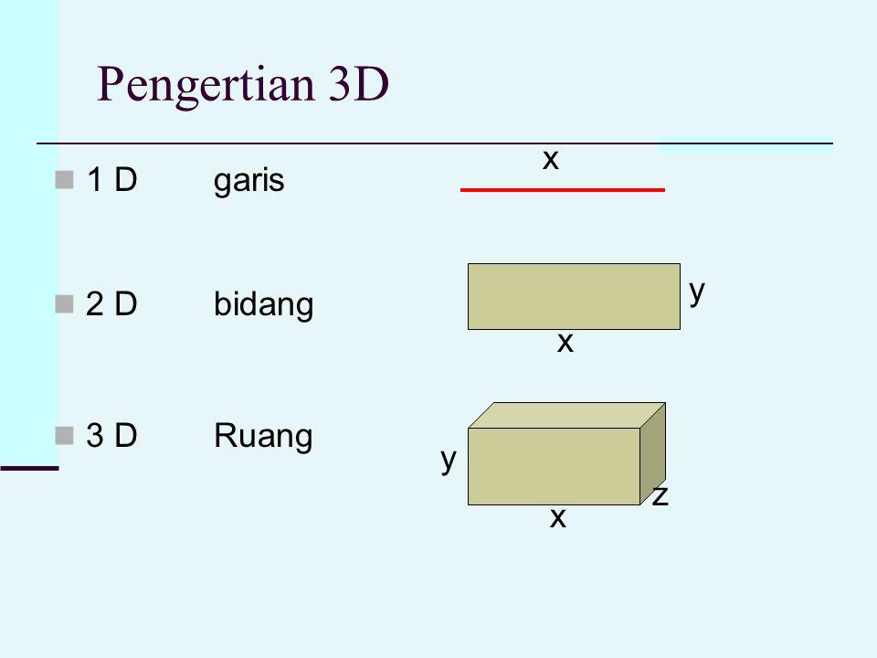 Pengertian 3D 1 D 2 D 3 D garis bidang Ruang x x x y y z