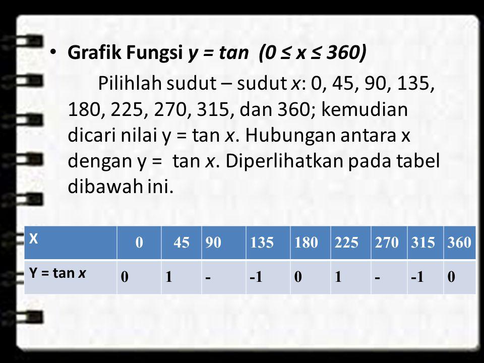 Grafik Fungsi y = tan (0 ≤ x ≤ 360) Pilihlah sudut – sudut x: 0, 45, 90, 135, 180, 225, 270, 315, dan 360; kemudian dicari nilai y = tan x.