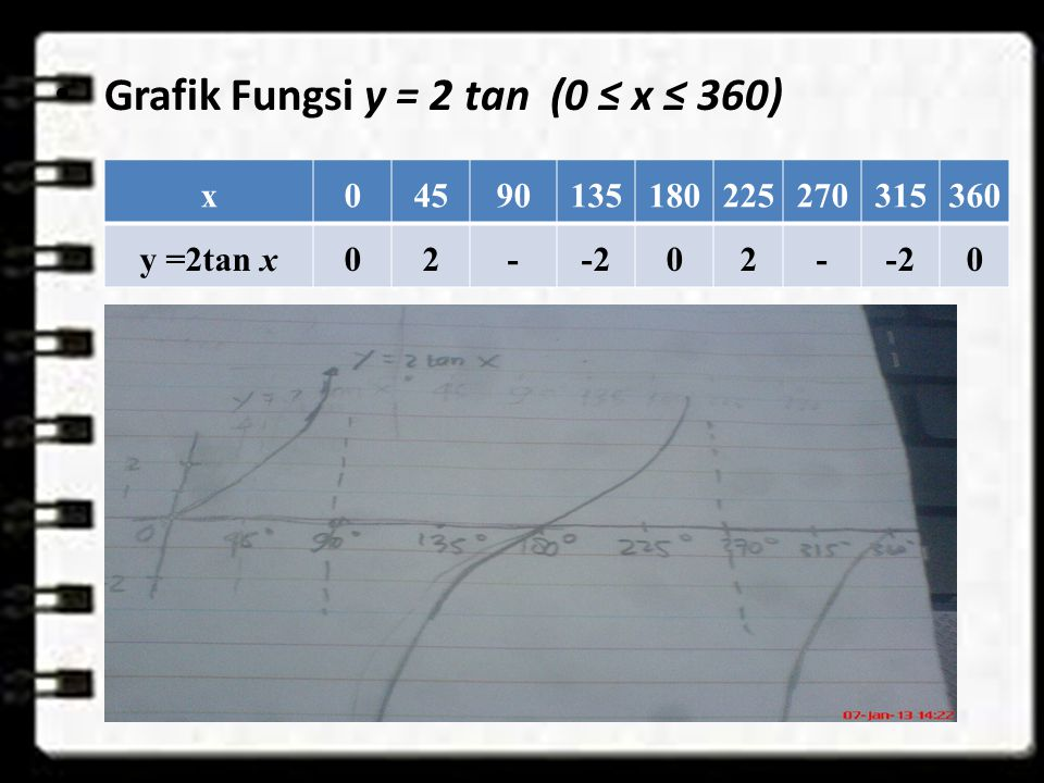 Grafik Fungsi y = 2 tan (0 ≤ x ≤ 360) x04590135180225270315360 y =2tan x02--202- 0