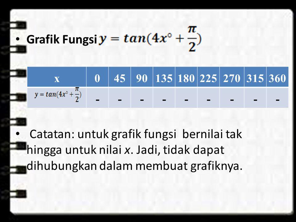 Grafik Fungsi Catatan: untuk grafik fungsi bernilai tak hingga untuk nilai x.