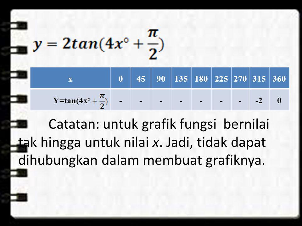 Catatan: untuk grafik fungsi bernilai tak hingga untuk nilai x.
