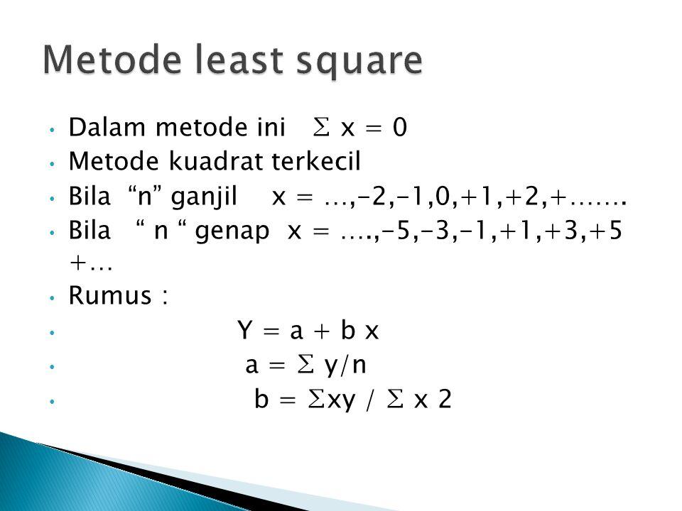 """Dalam metode ini ∑ x = 0 Metode kuadrat terkecil Bila """"n"""" ganjil x = …,-2,-1,0,+1,+2,+……. Bila """" n """" genap x = ….,-5,-3,-1,+1,+3,+5 +… Rumus : Y = a +"""