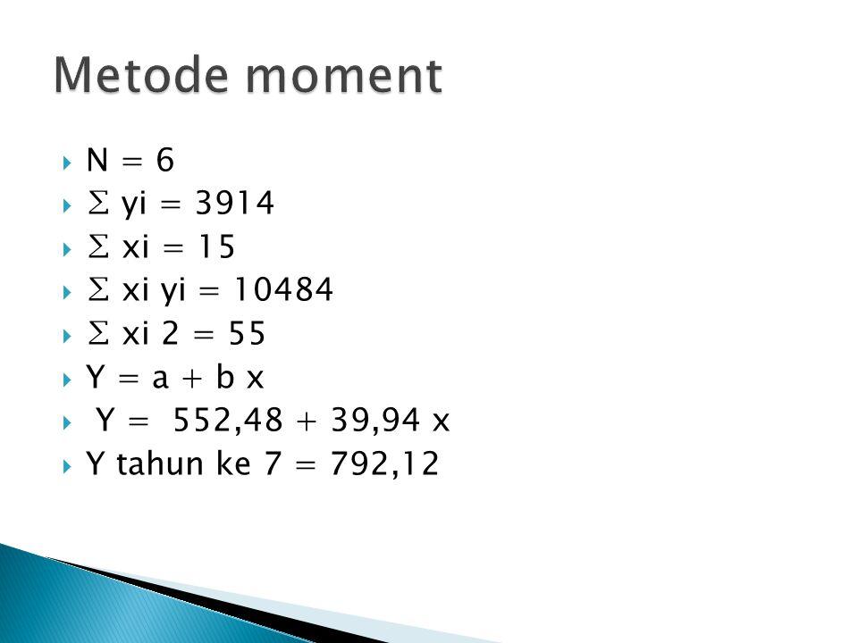  N = 6  ∑ yi = 3914  ∑ xi = 15  ∑ xi yi = 10484  ∑ xi 2 = 55  Y = a + b x  Y = 552,48 + 39,94 x  Y tahun ke 7 = 792,12