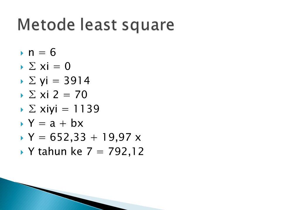  n = 6  ∑ xi = 0  ∑ yi = 3914  ∑ xi 2 = 70  ∑ xiyi = 1139  Y = a + bx  Y = 652,33 + 19,97 x  Y tahun ke 7 = 792,12