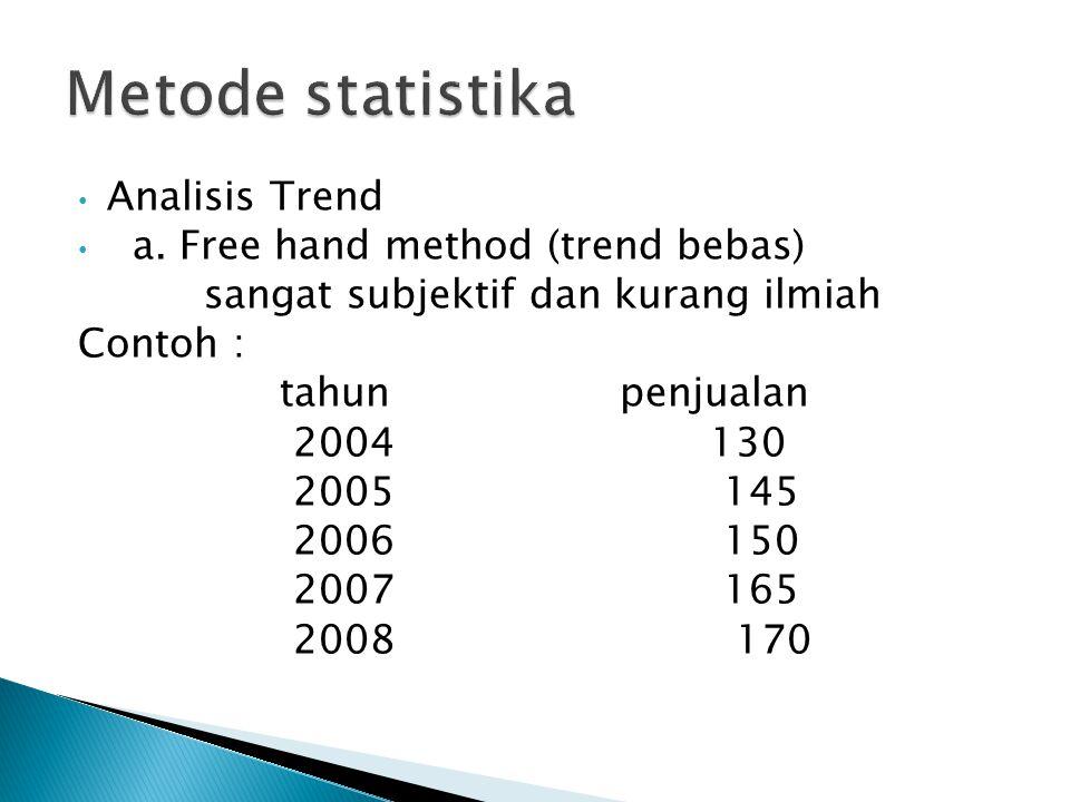 Analisis Trend a. Free hand method (trend bebas) sangat subjektif dan kurang ilmiah Contoh : tahun penjualan 2004 130 2005 145 2006 150 2007 165 2008