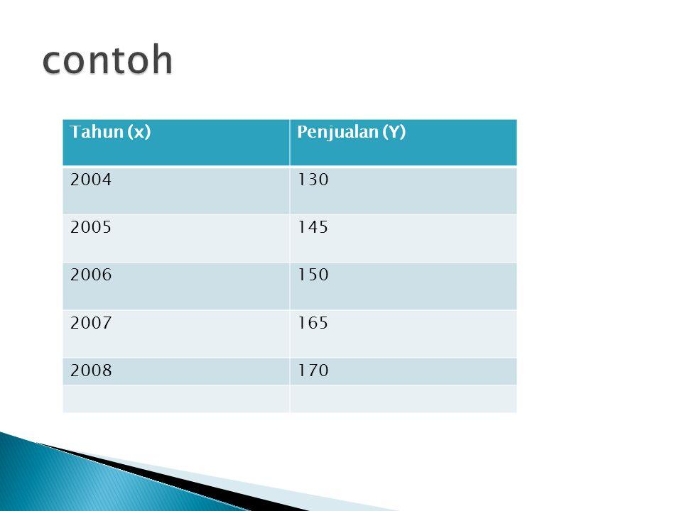 Tahun (x)Penjualan (Y) 2004130 2005145 2006150 2007165 2008170
