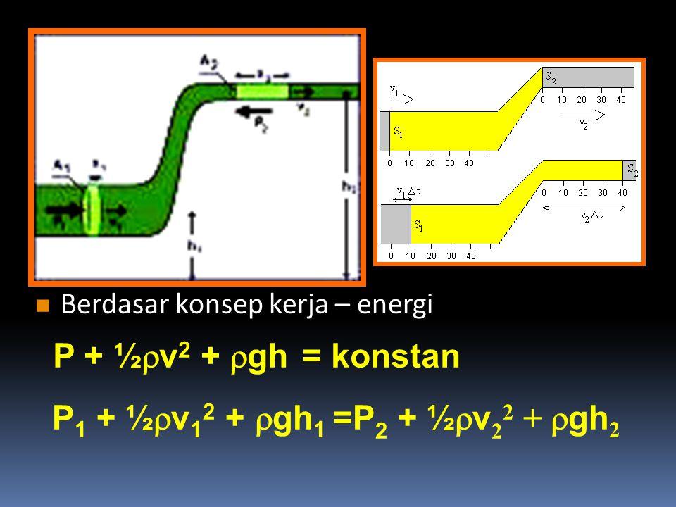 Berdasar konsep kerja – energi Berdasar konsep kerja – energi P + ½  v 2 +  gh = konstan P 1 + ½  v 1 2 +  gh 1 =P 2 + ½  v 2 2 +  gh 2