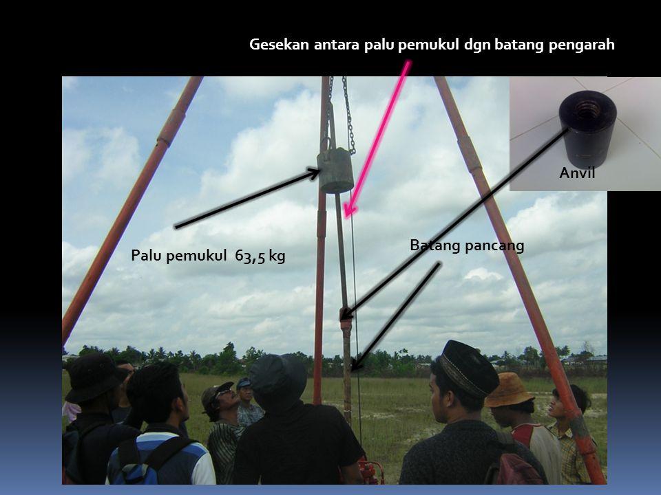 Gesekan antara palu pemukul dgn batang pengarah Palu pemukul 63,5 kg Batang pancang Anvil