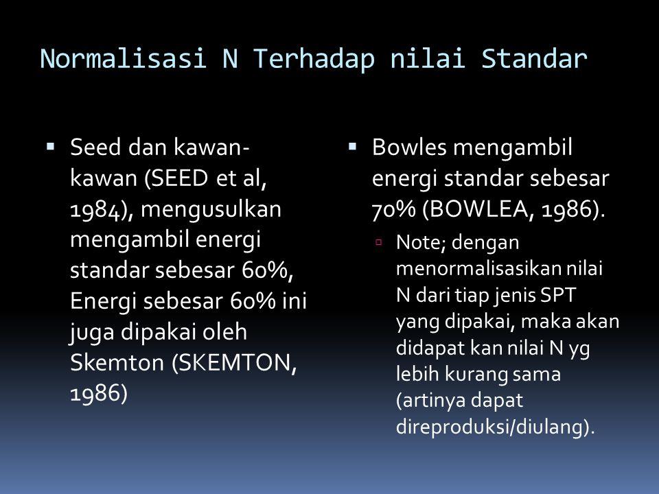 Normalisasi N Terhadap nilai Standar  Seed dan kawan- kawan (SEED et al, 1984), mengusulkan mengambil energi standar sebesar 60%, Energi sebesar 60%