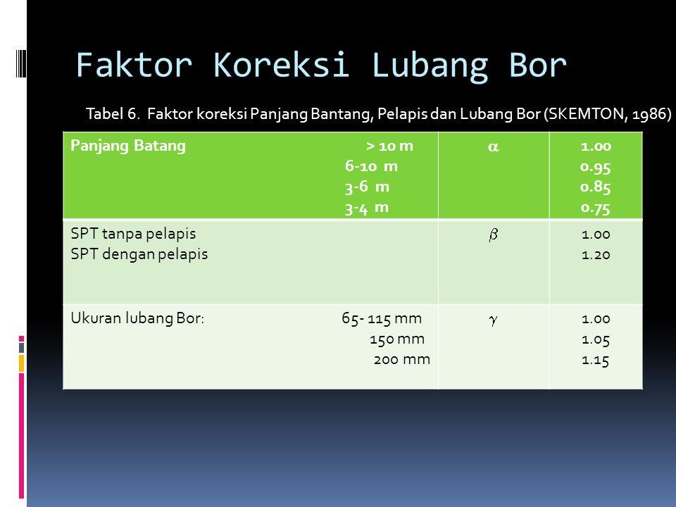 Faktor Koreksi Lubang Bor Panjang Batang > 10 m 6-10 m 3-6 m 3-4 m  1.00 0.95 0.85 0.75 SPT tanpa pelapis SPT dengan pelapis  1.00 1.20 Ukuran luban