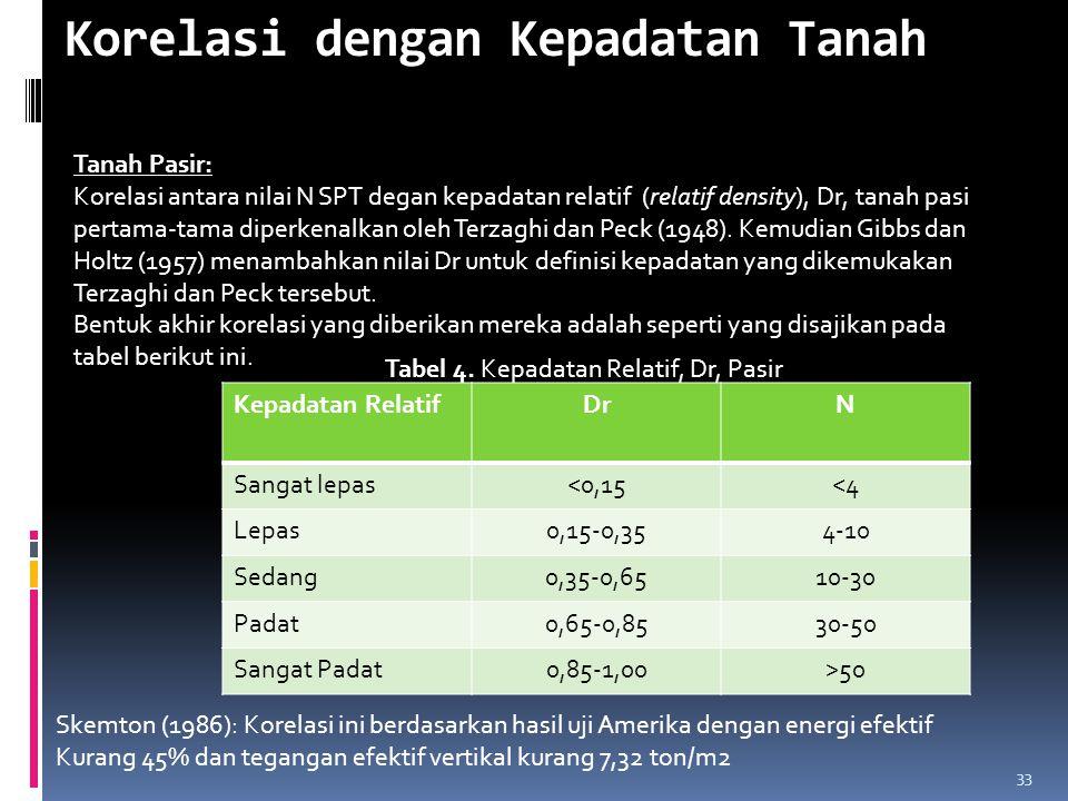 Korelasi dengan Kepadatan Tanah Tanah Pasir: Korelasi antara nilai N SPT degan kepadatan relatif (relatif density), Dr, tanah pasi pertama-tama diperk