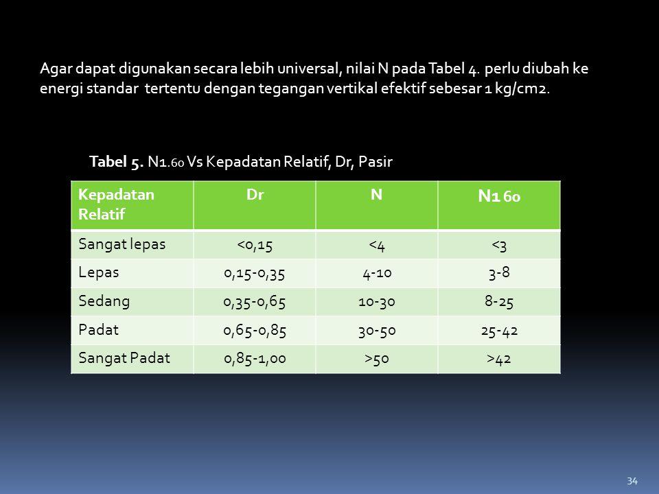 Agar dapat digunakan secara lebih universal, nilai N pada Tabel 4. perlu diubah ke energi standar tertentu dengan tegangan vertikal efektif sebesar 1
