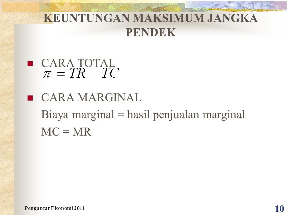 10 KEUNTUNGAN MAKSIMUM JANGKA PENDEK CARA TOTAL CARA MARGINAL Biaya marginal = hasil penjualan marginal MC = MR Pengantar Ekonomi 2011