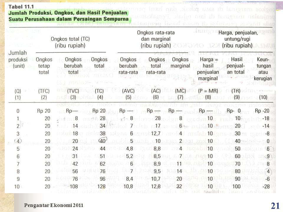 21 Pengantar Ekonomi 2011