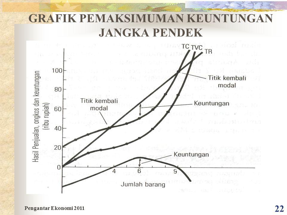 22 GRAFIK PEMAKSIMUMAN KEUNTUNGAN JANGKA PENDEK Pengantar Ekonomi 2011